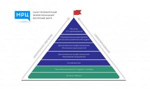 Петербург продолжает делиться опытом построения комплексной системы профразвития